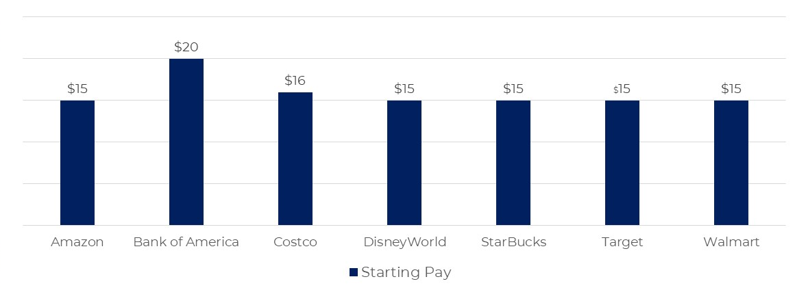 Graph - companies with $15 starting pay