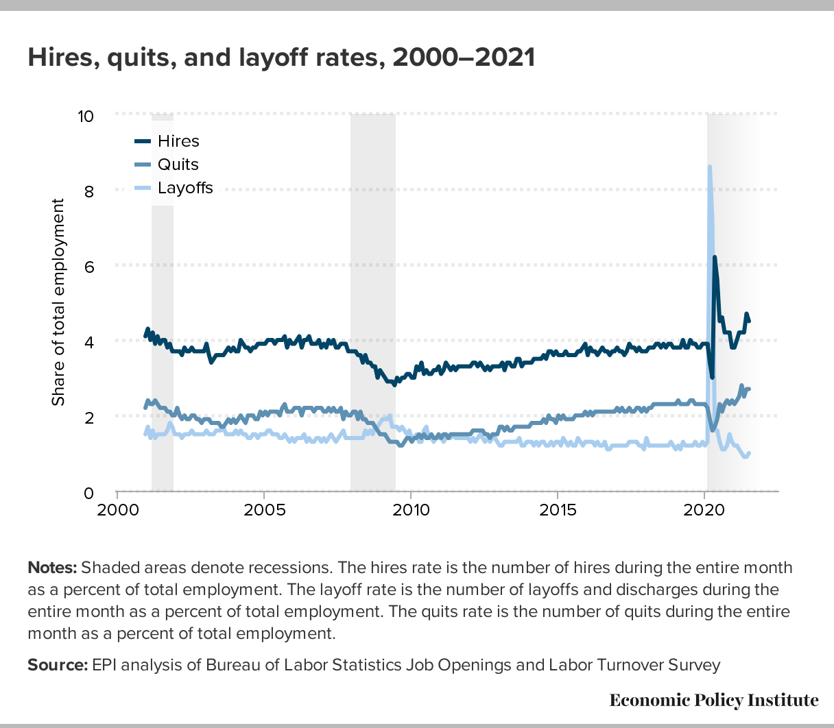 Graph- Hires, quits and layoff rates between 2000-2021